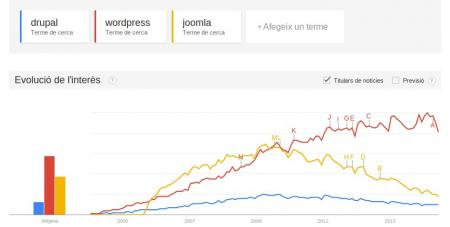 Tendencia Wordpress Drupal Joomla